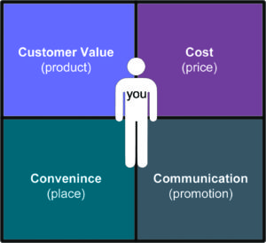 Le 4 C del Marketing Mix